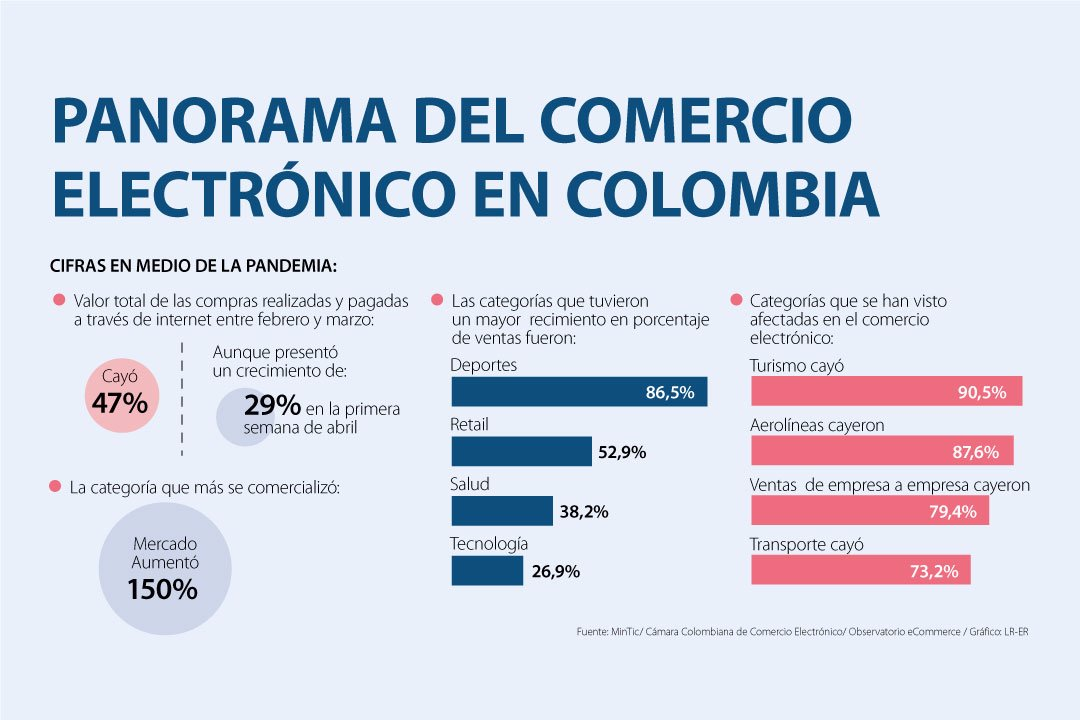 Ecommerce_Colombia_2020